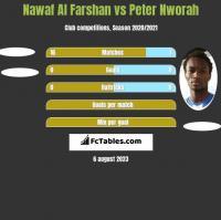 Nawaf Al Farshan vs Peter Nworah h2h player stats