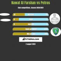 Nawaf Al Farshan vs Petros h2h player stats