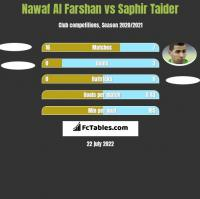 Nawaf Al Farshan vs Saphir Taider h2h player stats