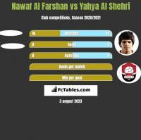 Nawaf Al Farshan vs Yahya Al Shehri h2h player stats
