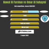 Nawaf Al Farshan vs Omar Al Suhaymi h2h player stats