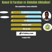 Nawaf Al Farshan vs Abdullah Alkhaibari h2h player stats