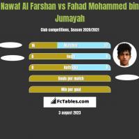 Nawaf Al Farshan vs Fahad Mohammed bin Jumayah h2h player stats