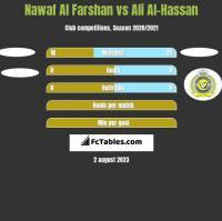 Nawaf Al Farshan vs Ali Al-Hassan h2h player stats