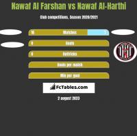 Nawaf Al Farshan vs Nawaf Al-Harthi h2h player stats