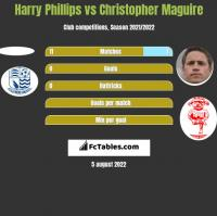 Harry Phillips vs Christopher Maguire h2h player stats