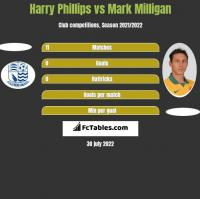 Harry Phillips vs Mark Milligan h2h player stats