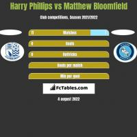 Harry Phillips vs Matthew Bloomfield h2h player stats
