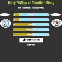 Harry Phillips vs Timothee Dieng h2h player stats