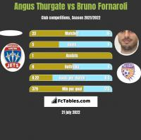Angus Thurgate vs Bruno Fornaroli h2h player stats