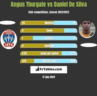 Angus Thurgate vs Daniel De Silva h2h player stats