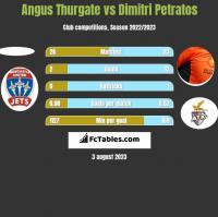 Angus Thurgate vs Dimitri Petratos h2h player stats
