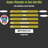 Angus Thurgate vs Eun-Sun Kim h2h player stats