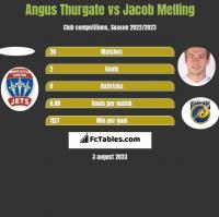 Angus Thurgate vs Jacob Melling h2h player stats