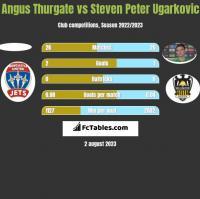 Angus Thurgate vs Steven Peter Ugarkovic h2h player stats