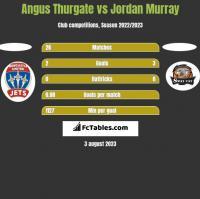 Angus Thurgate vs Jordan Murray h2h player stats