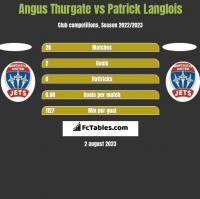 Angus Thurgate vs Patrick Langlois h2h player stats
