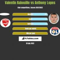 Valentin Rabouille vs Anthony Lopes h2h player stats