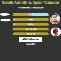 Valentin Rabouille vs Ciprian Tatarusanu h2h player stats