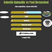 Valentin Rabouille vs Paul Bernardoni h2h player stats