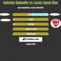 Valentin Rabouille vs Lucas Lionel Dias h2h player stats
