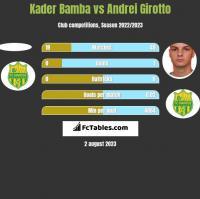 Kader Bamba vs Andrei Girotto h2h player stats
