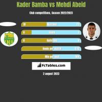 Kader Bamba vs Mehdi Abeid h2h player stats