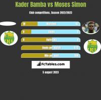 Kader Bamba vs Moses Simon h2h player stats