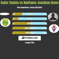 Kader Bamba vs Nanitamo Jonathan Ikone h2h player stats