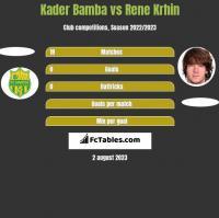 Kader Bamba vs Rene Krhin h2h player stats