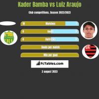 Kader Bamba vs Luiz Araujo h2h player stats