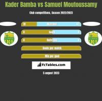 Kader Bamba vs Samuel Moutoussamy h2h player stats