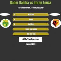 Kader Bamba vs Imran Louza h2h player stats