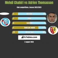 Mehdi Chahiri vs Adrien Thomasson h2h player stats