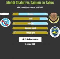 Mehdi Chahiri vs Damien Le Tallec h2h player stats