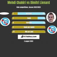 Mehdi Chahiri vs Dimitri Lienard h2h player stats
