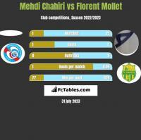Mehdi Chahiri vs Florent Mollet h2h player stats
