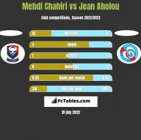 Mehdi Chahiri vs Jean Aholou h2h player stats