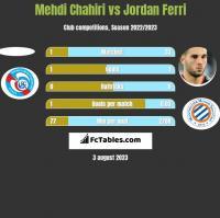 Mehdi Chahiri vs Jordan Ferri h2h player stats
