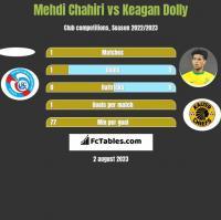 Mehdi Chahiri vs Keagan Dolly h2h player stats