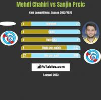 Mehdi Chahiri vs Sanjin Prcic h2h player stats