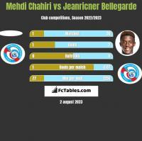 Mehdi Chahiri vs Jeanricner Bellegarde h2h player stats