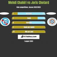 Mehdi Chahiri vs Joris Chotard h2h player stats
