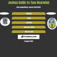 Joshua Smile vs Tom Bearwish h2h player stats