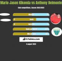 Mario Jason Kikonda vs Anthony Belmonte h2h player stats