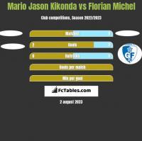 Mario Jason Kikonda vs Florian Michel h2h player stats