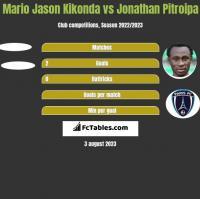 Mario Jason Kikonda vs Jonathan Pitroipa h2h player stats