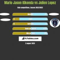 Mario Jason Kikonda vs Julien Lopez h2h player stats