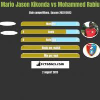 Mario Jason Kikonda vs Mohammed Rabiu h2h player stats