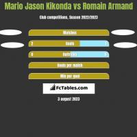 Mario Jason Kikonda vs Romain Armand h2h player stats